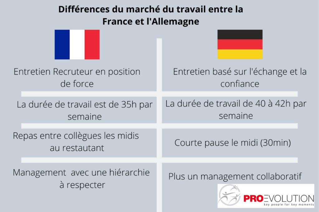 différentes pratiques recrutement France Versus Allemagne