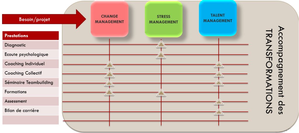 Des prestations adaptées à toutes les transformations RH de votre entreprise