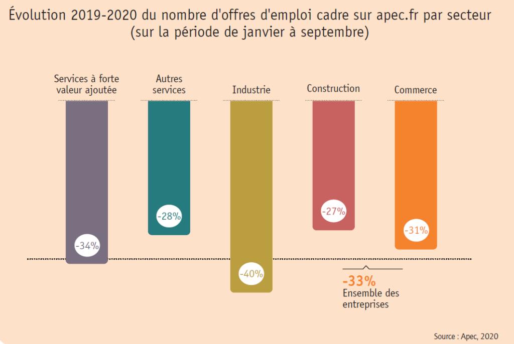 secteurs recrutement 2020