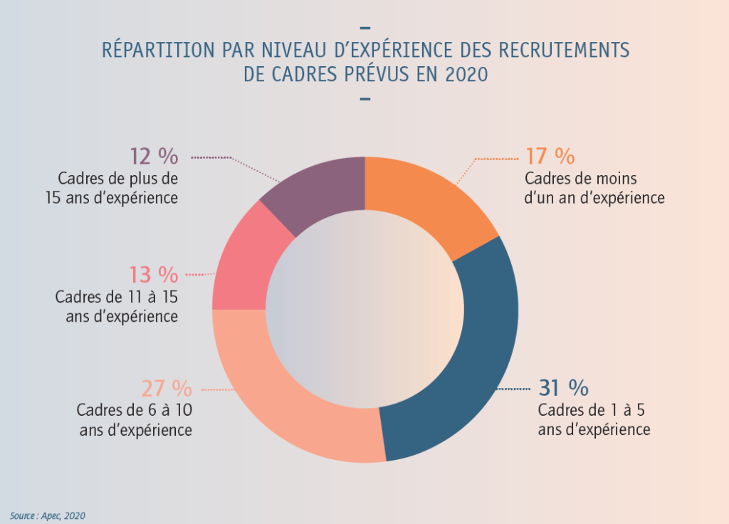 recrutement 2020 selon expérience