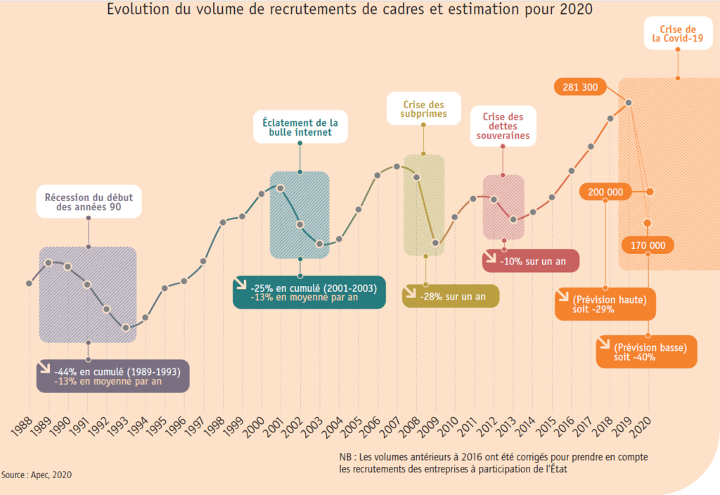 Evolution recrutement cadres de 1988 à 2020
