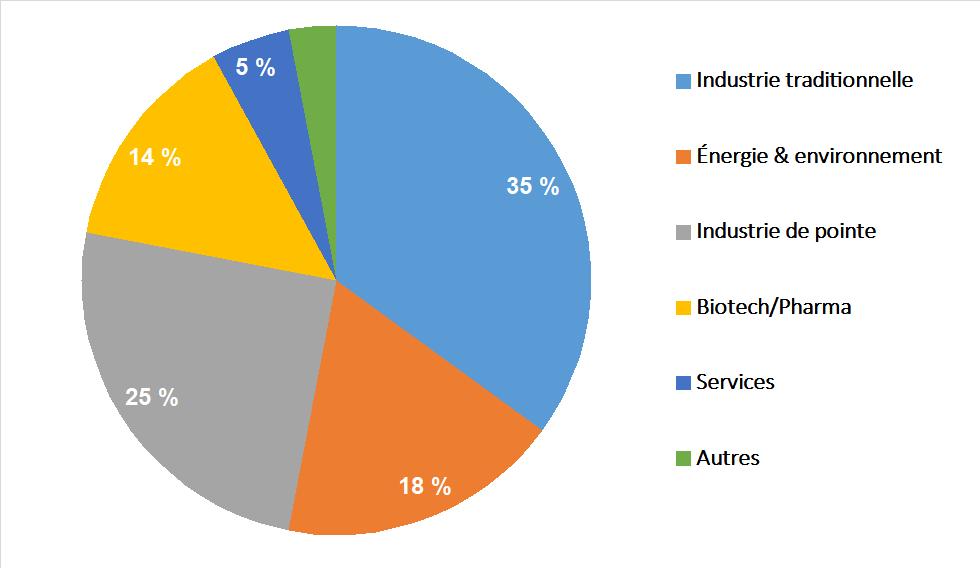 Les secteurs d'activité du management de transition